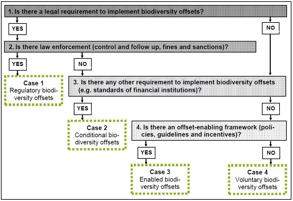 Cascade of Biodiversity Offsets