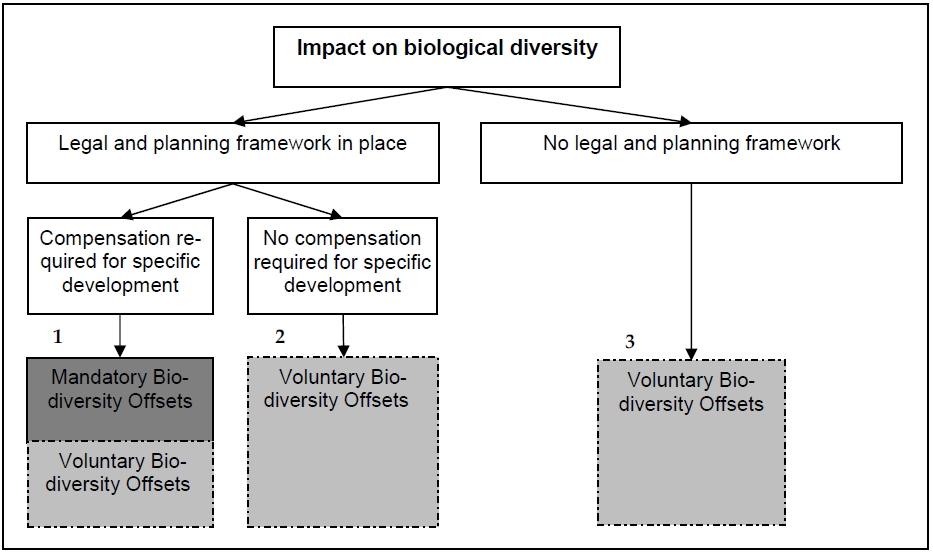 Mandatory and Voluntary Biodiversity Offsets