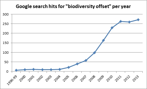 Google search hits for biodiversity offset per year