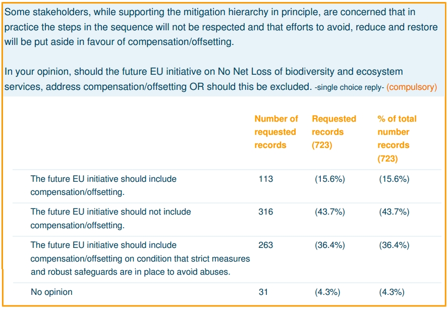 Results of the Consultation on the EU No Net Loss Initiative