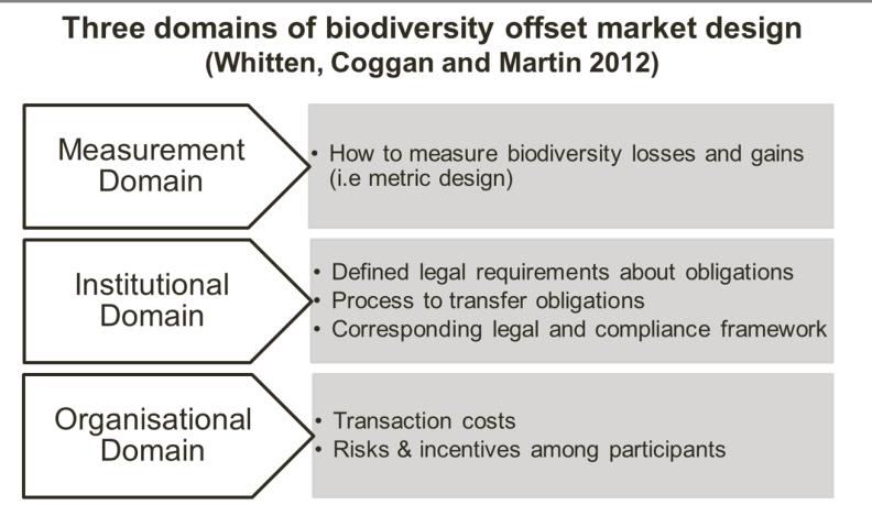 domains of biodiversity offset market design
